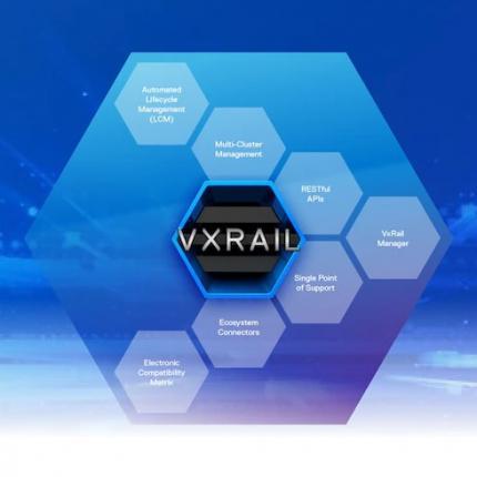 HCI Dell EMC VxRail