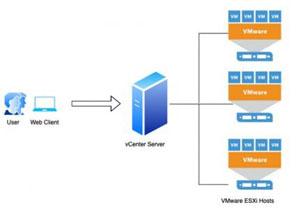 HCI VMware VCenter