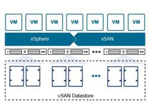 HCI VMware VSAN