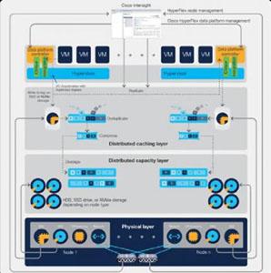 HCI Cisco HyperFlex